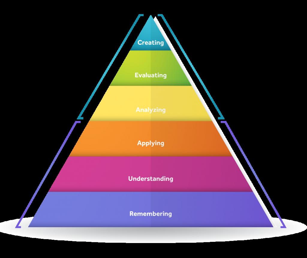 QTS Thang đo mức độ nhận thức Bloom's Taxonomy