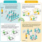 Bước đột phá học tập đầy táo bạo với phương pháp học tập hiệu quả Flipped Learning