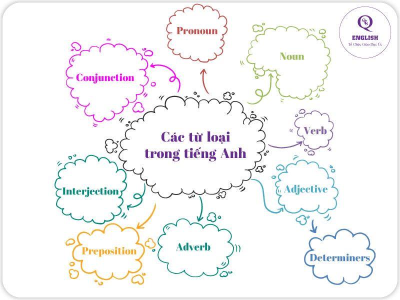 Từ loại trong tiếng Anh